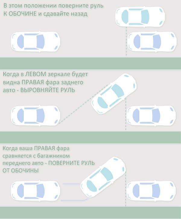 параллельная парковка, инфографика